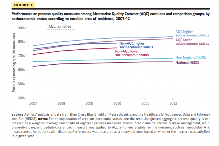 Disparities lowered, outcomes increased for AQC enrollees