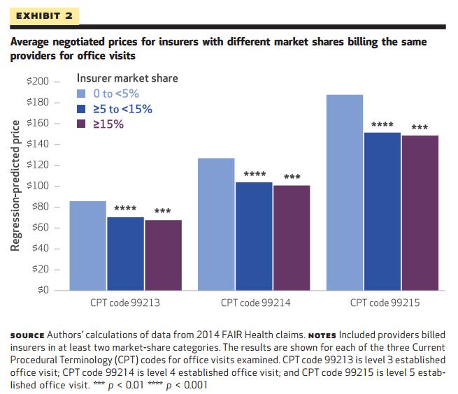 Average Negotiated Prices based on Insurer Market Share