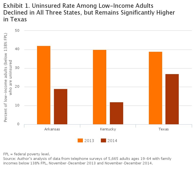Health Insurance Texas >> Affordable Care Act Brought 30 Drop For Texas Uninsured Rate