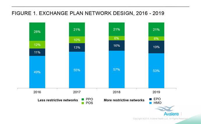 Narrow networks comprise 72 percent of health plans on ACA exchanges