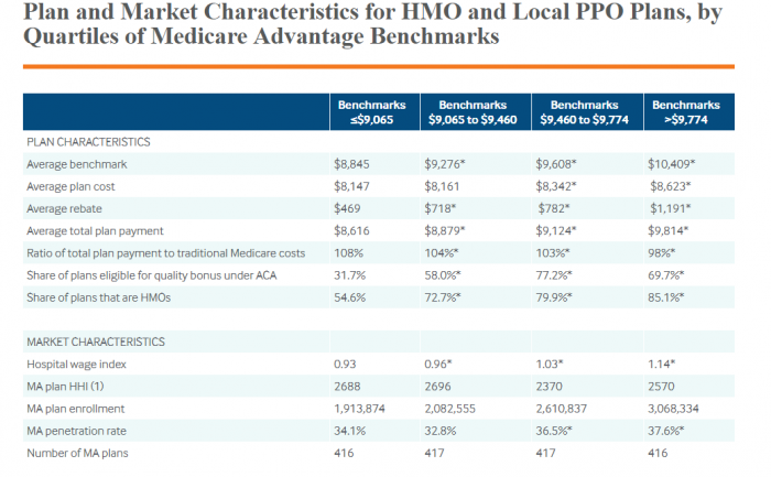 Medicare Advantage plan characteristics based on benchmark quartile