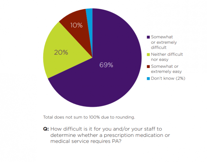 Difficulty with transparency of prior authorizations
