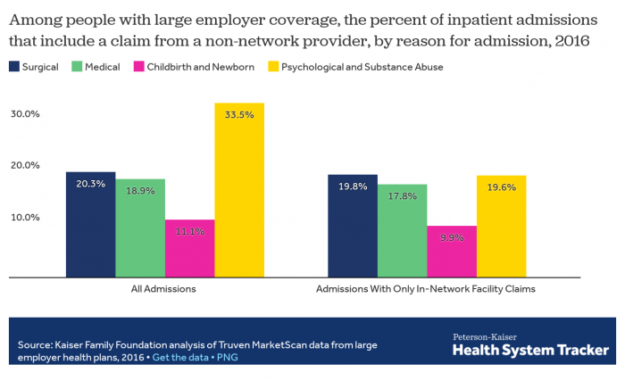 Out-of-network provider claims based on reasons for inpatient admissions