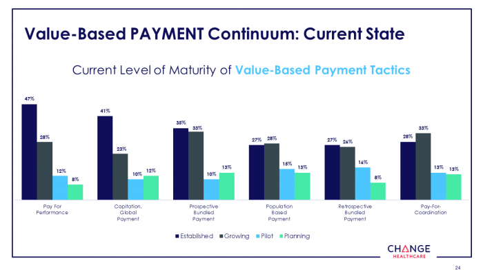 Maturity of value-based payment models