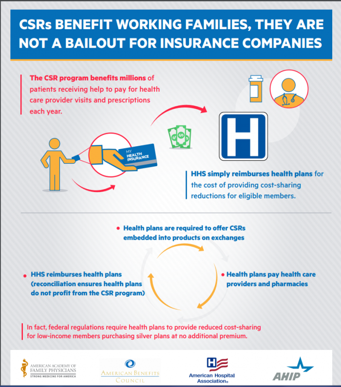 An infographic explaining HHS payer reimbursement through Cost Sharing Reductions