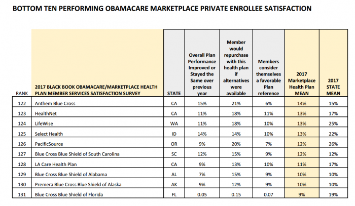 Lowest Satisfaction for Private ACA Policyholders