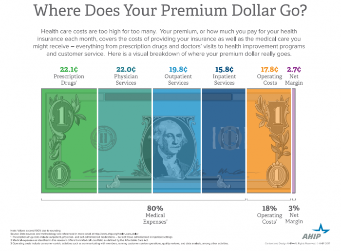 Premium Dollar Breakdown by Spending Category