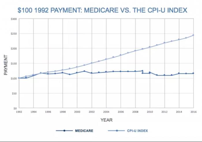 Medicare reimbursement rates vs. national healthcare inflation