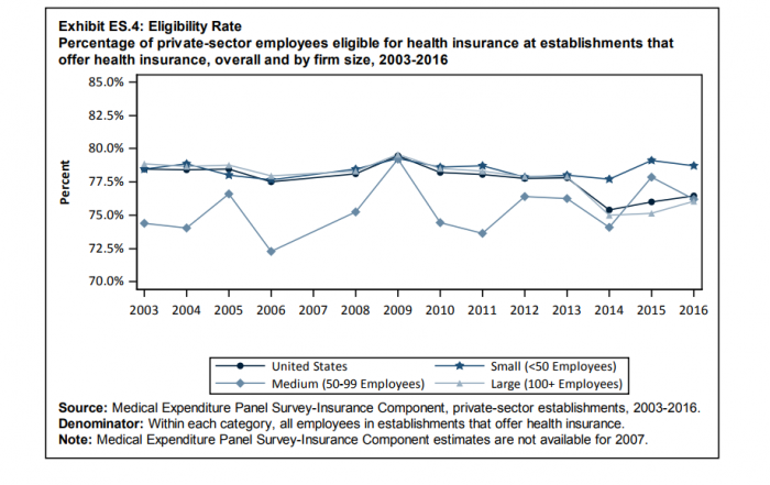 Employee enrollment in employer-sponsored insurance by eligibility