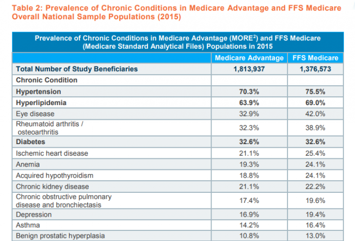 Chronic condition prevalence in Medicare Advantage, Medicare Fee-for-Service