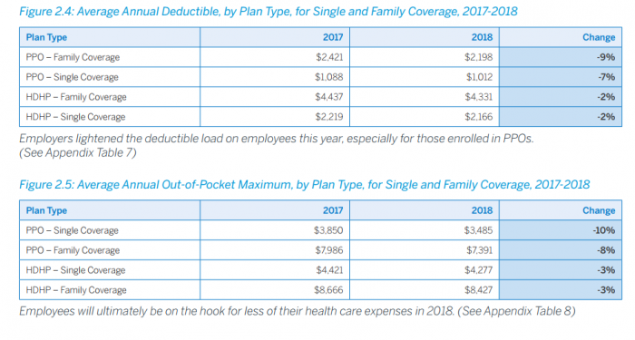 HDHP and PPO deductibles and out-of-pocket maximums