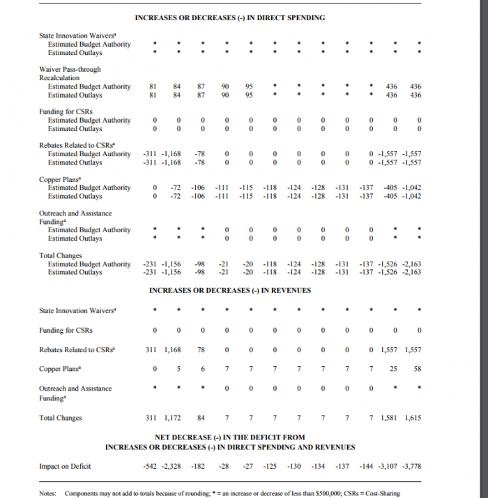 Increases and decreases in federal spending based on components of Alexander-Murray bill