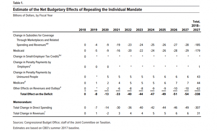 Decrease on the federal deficit and insured rate following individual mandate repeal