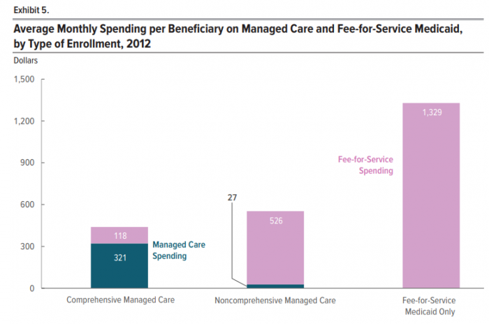 Medicaid managed care spending compared to fee-for-service