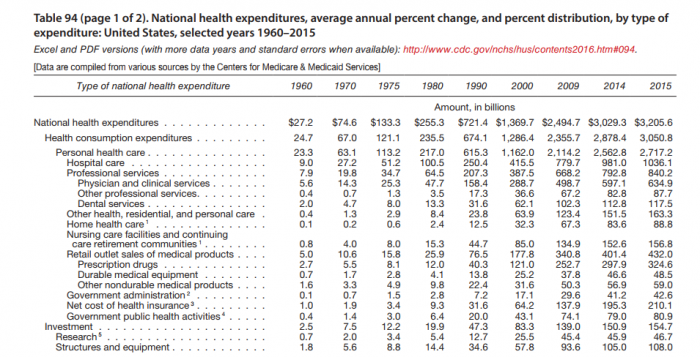 Healthcare Spending by Sector in 2015