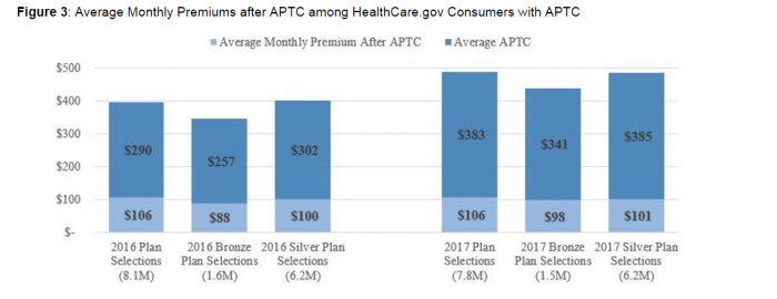 Amount of Assistance from Advance Premium Tax Credits (APTC)