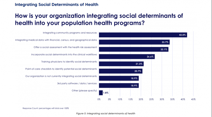 Payers incorporating social determinants of health into population health programs