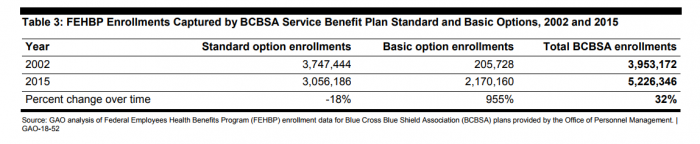 Federal BCBS health plan enrollment from 2002 to 2015