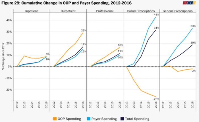 Payer vs. out-of-pocket spending on prescription drugs