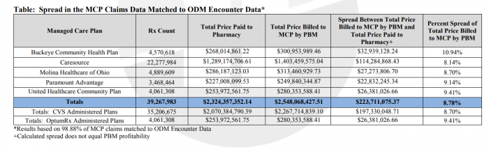 Comparison of managed care payers pharmacy expenses to PBM payments.