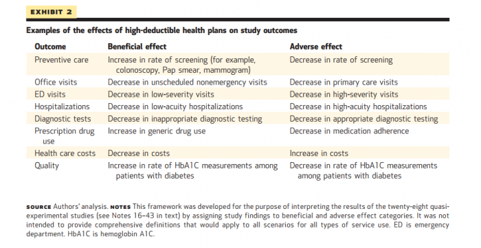 Effects of HDHPs on healthcare, both beneficial and adverse