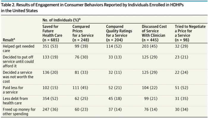 Outcomes of positive HDHP beneficiary behaviors