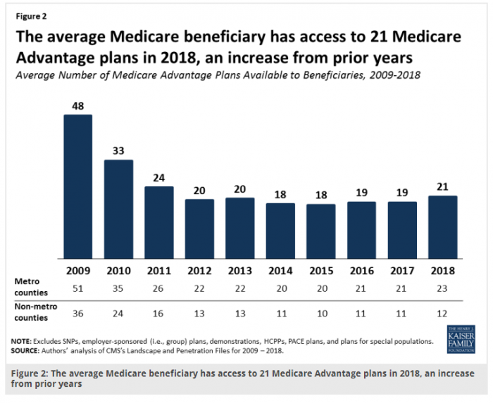 Medicare beneficiary access to types of Medicare Advantage plans