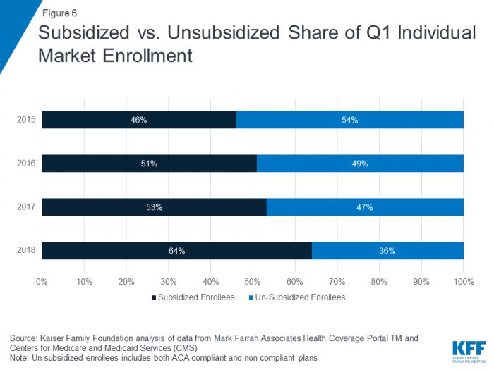 Comparison of subsidized to unsubsidized individual health plan enrollees.