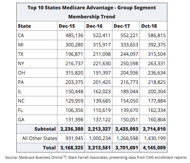 Employer-Sponsored Medicare Advantage Enrollment Up 12% for 2019