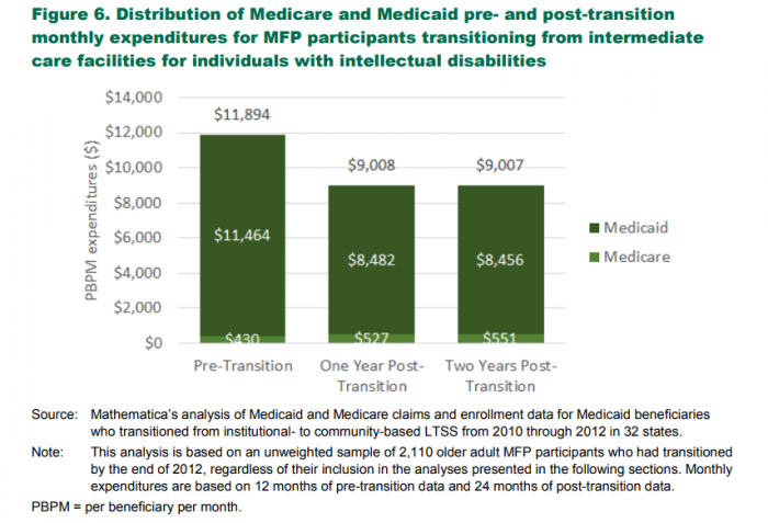 Long-term institutional care costs vs. community LTSS costs in the MFP.