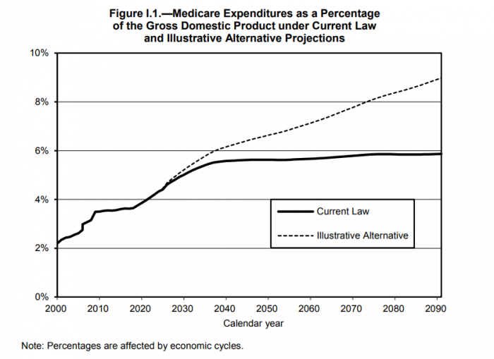 Medicare expenditures climbing year by year as GDP percentage