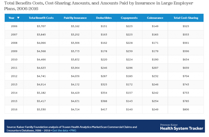 Comparison of health plan costs to beneficiary financial responsibility