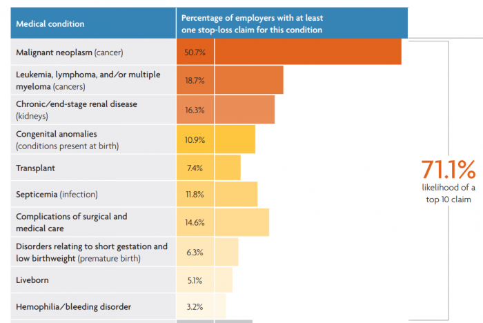 Prevalence of high-cost claims for stop-loss insurers