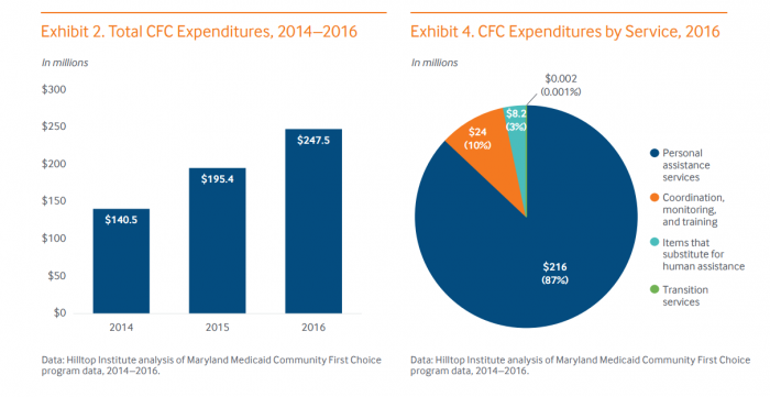 CFC program spending for Medicaid and Medicare dual-elligibles