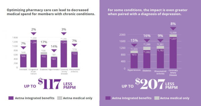 Aetna savings from integrating medical and pharmacy benefits