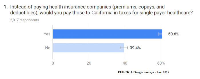 Poll question on universal coverage