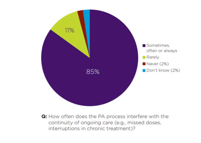 Continuity of care interruptions from prior authorizations