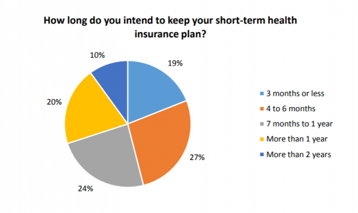 Expected duration of short-term insurance coverage