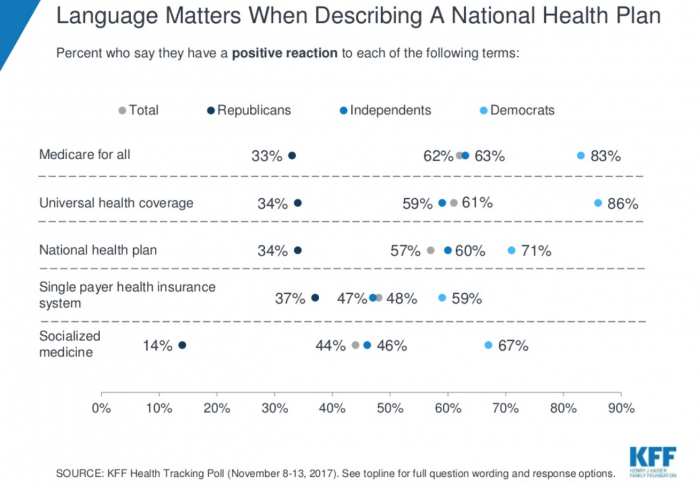 Public responses to different terms for universal coverage and public options