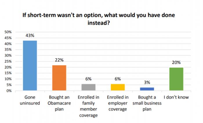 Alternatives to short-term health plan coverage