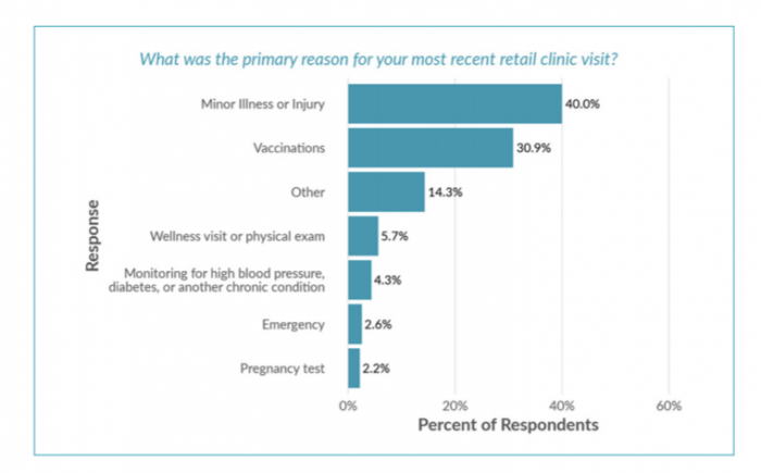 Reasons consumers use retail clinic healthcare services