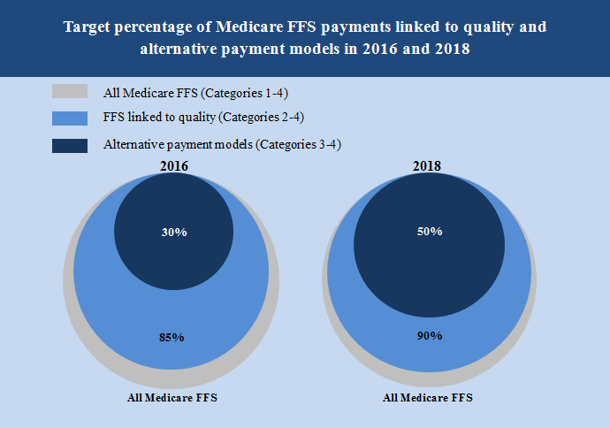 Target percentage of Medicare FFS payments linked to quality and alternative payments models in 2016 and 2018