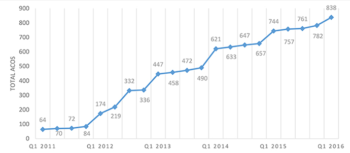 Growth in the number of ACOs since 2011