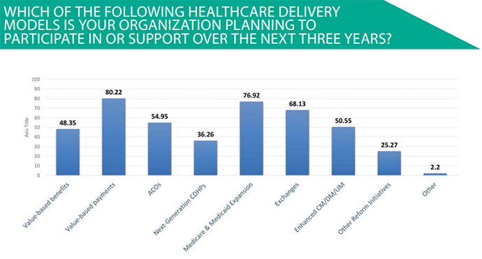 Payer interest in participating in various forms of care delivery models