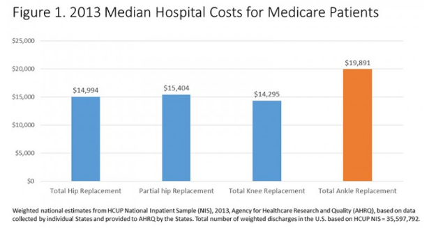 The median costs for joint replacement surgery among Medicare beneficiaries